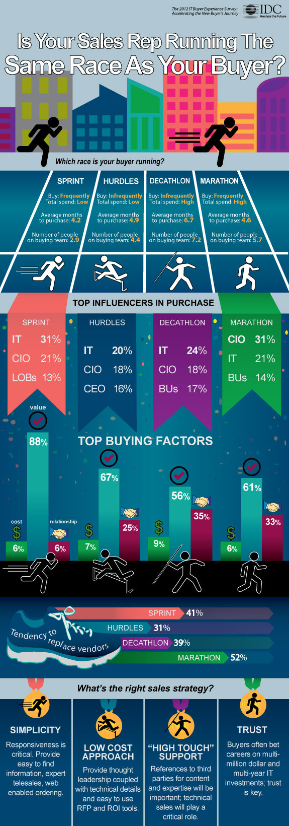 Is your sales rep running the same race as your buyer #infographic