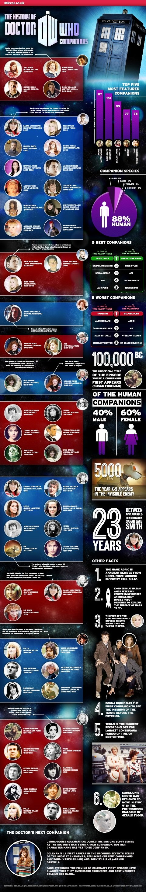the history of DW who companions #infographic