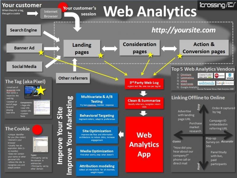 Web analytics #infographic