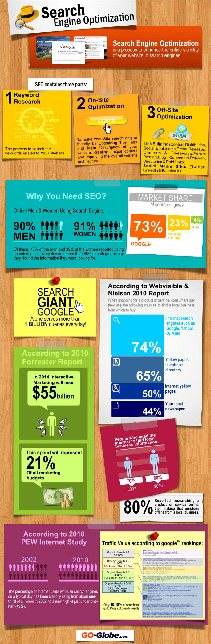 Search engine optimaization #infographic