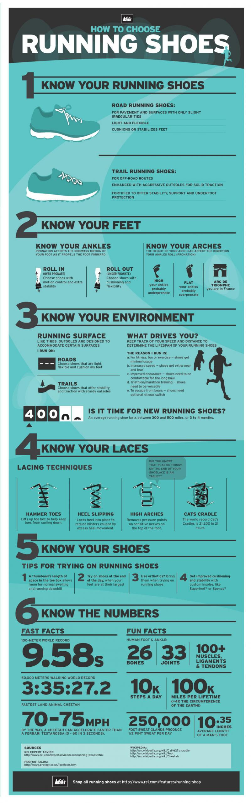 How to choose running shoes #infographic