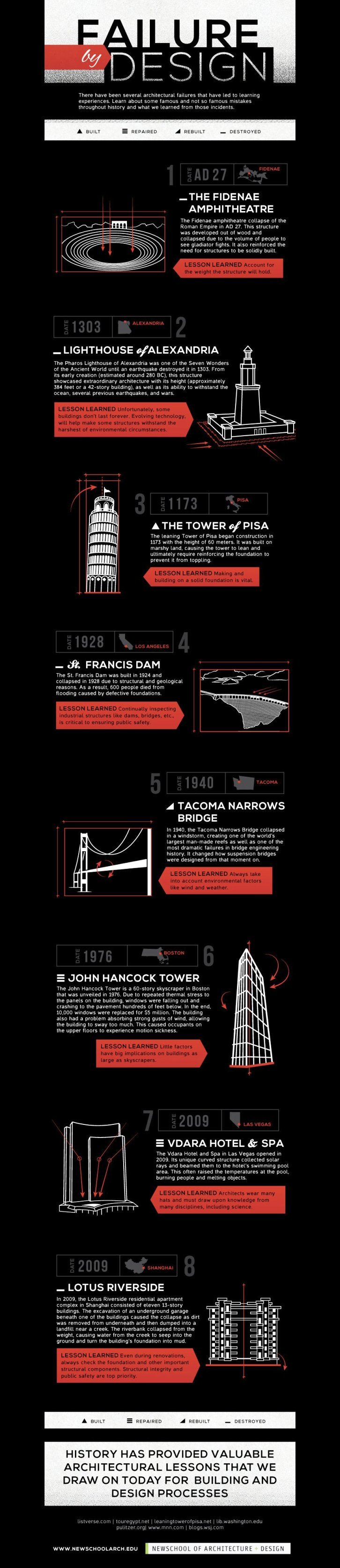 failure by design #infographic