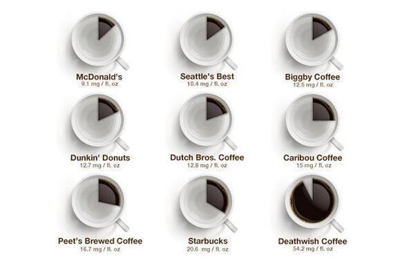 #انفوغراف يوضّح القهوة الأقوى والأضعف في أمريكا، وترتيبها بحسب نسبة الكافيين فيها #انفوجرافيك #انفوجرافيك_عربي
