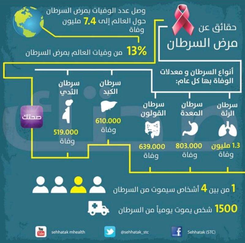 حقائق عن مرض السرطان #انفوجرافيك