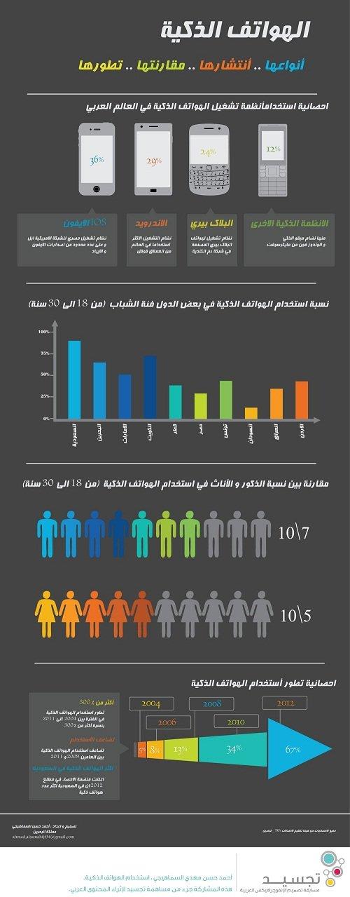 الهواتف الذكية… أنواعها, إنتشارها, مقارنتها و تطورها #انفوغراف #معلومات #انفوجرافيك #انفوجرافيك_عربي