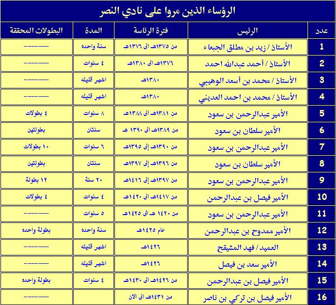 رؤساء نادي النصر منذ تأسيسه