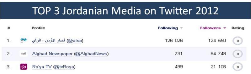 Top 3 Media From Jordan