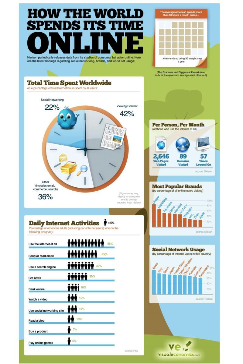 How the world spends it's time online #infographic