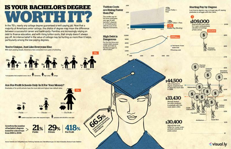 Is your bachelor's degree worth it ? #infographic