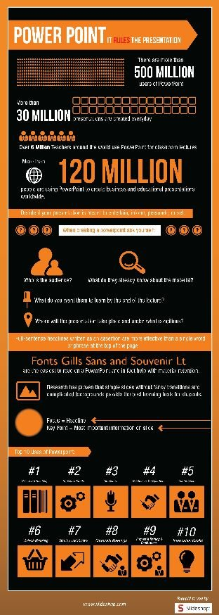 Power point it rules the presentation #infographic