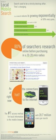 local mobile search #infographic
