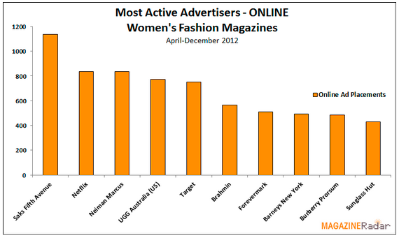 Most active advertisers online - women's fashion magazines