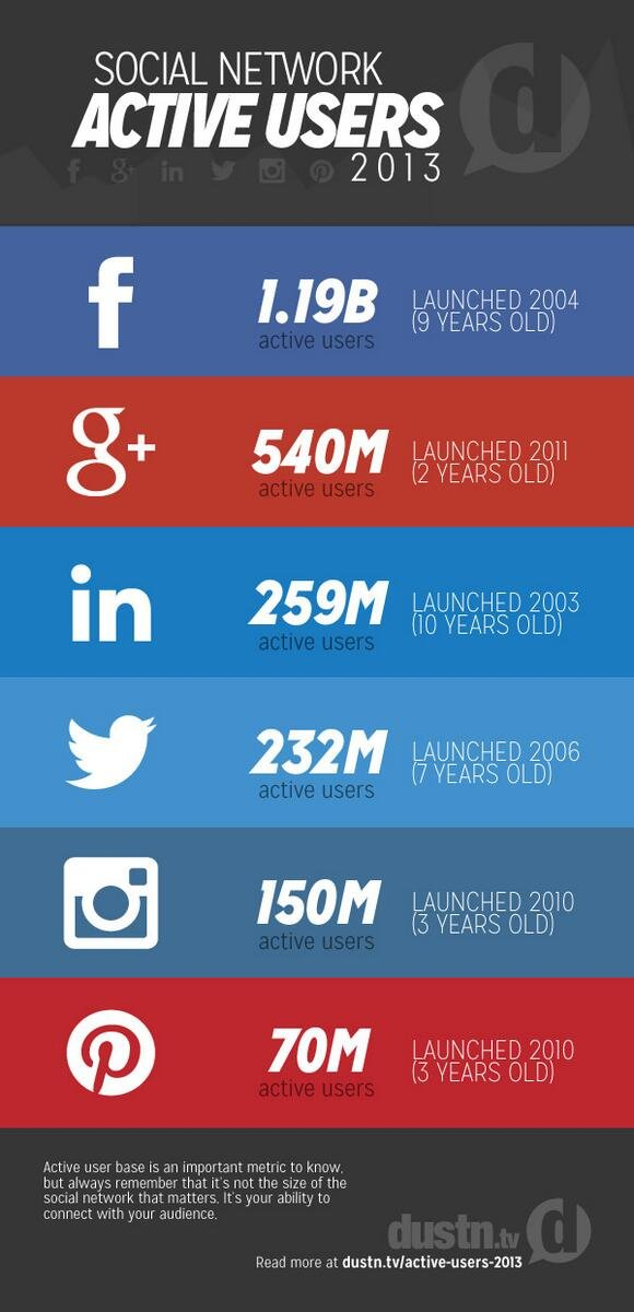 the social networks with the most active users base  #infographic