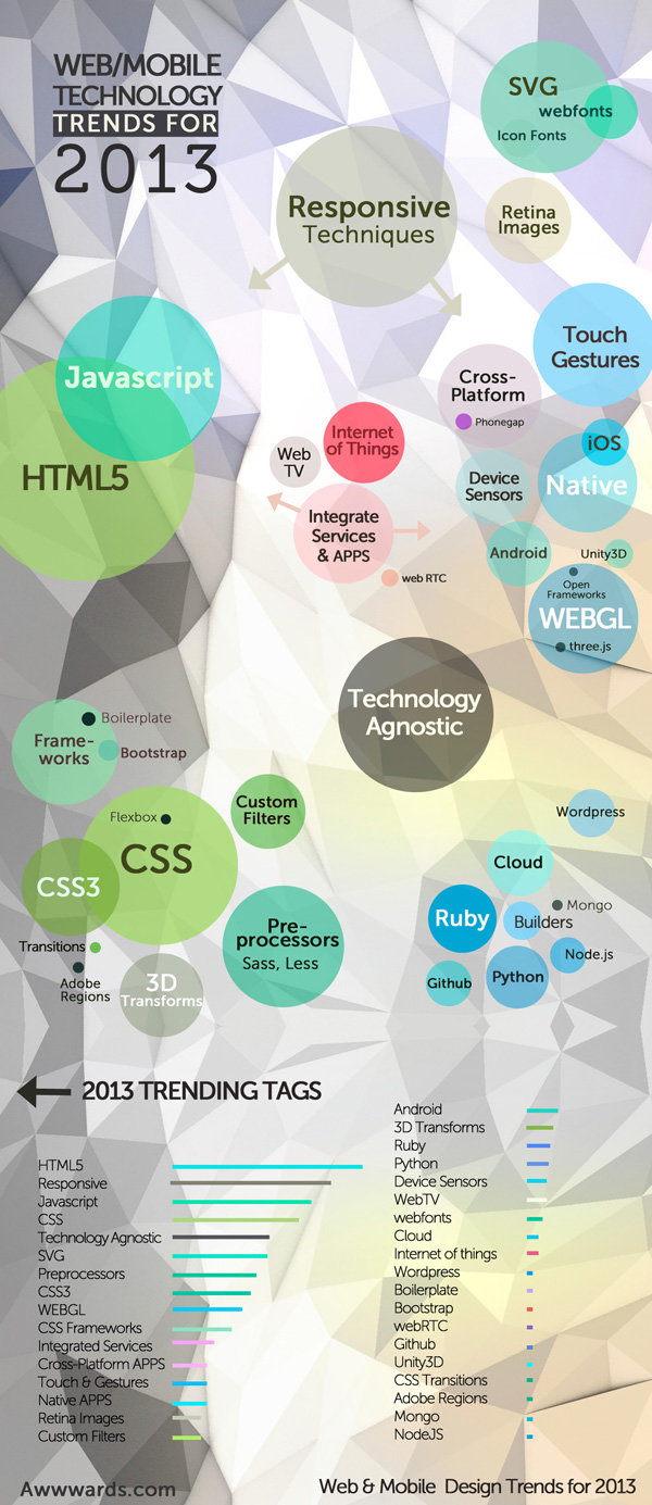 Web and Mobile Technology trends 2013 #Inforgraphic