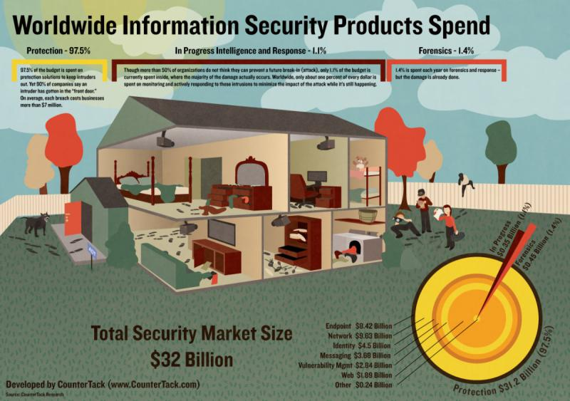 World wide information security products spend #infographic