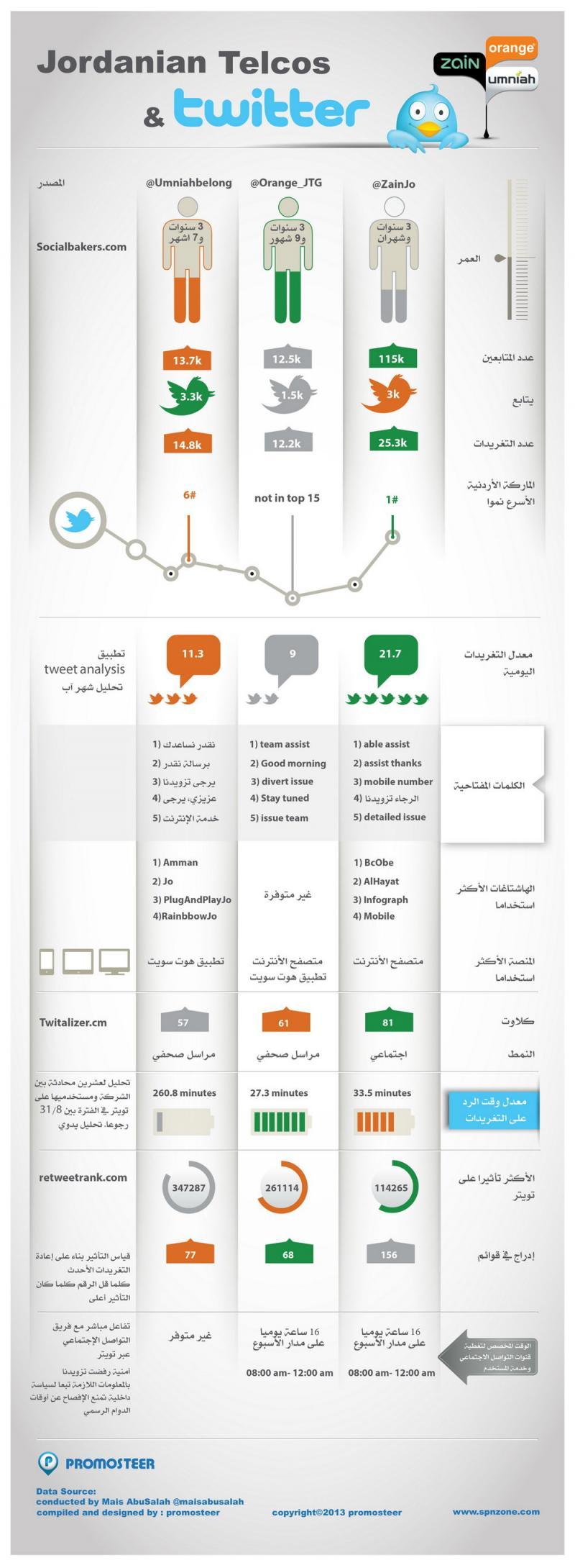 شركات الاتصالات الأردنية على تويتر - انفوجرافيك