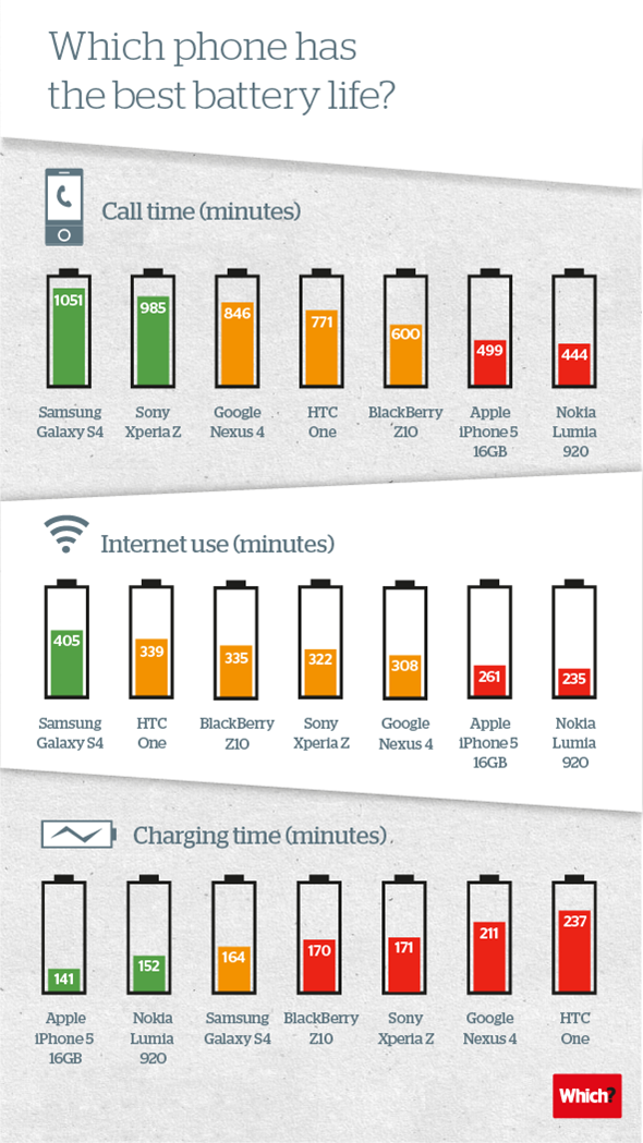 Which phone has the best battery life? #infographic