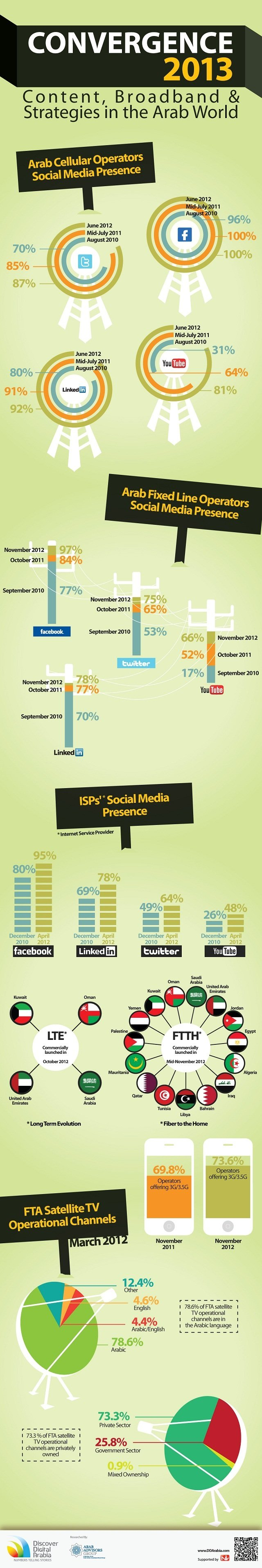 Arabic Digital Trends 2013 #Infographic