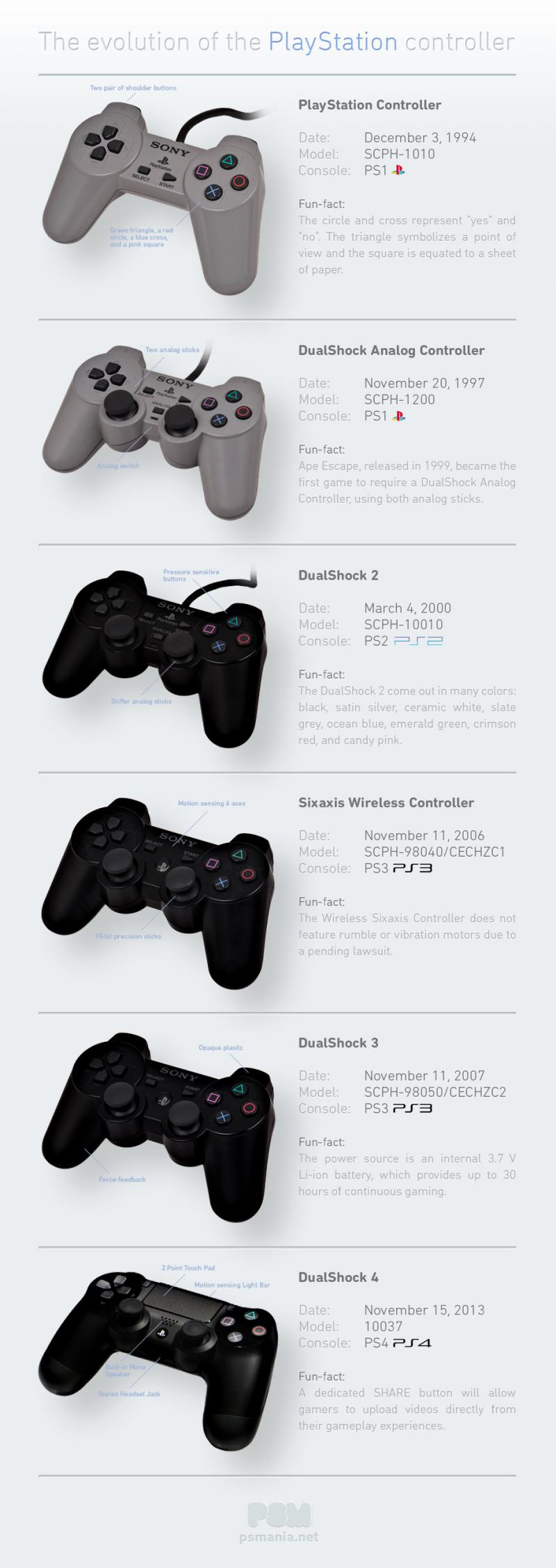 the evolution of the playstation controller #infographic