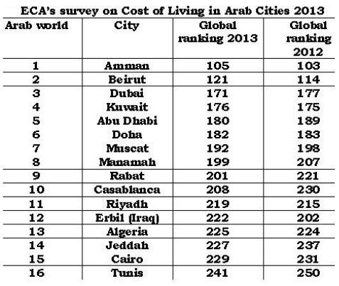 عمان المدينة الأغلى عربيا من حيث تكاليف المعيشة