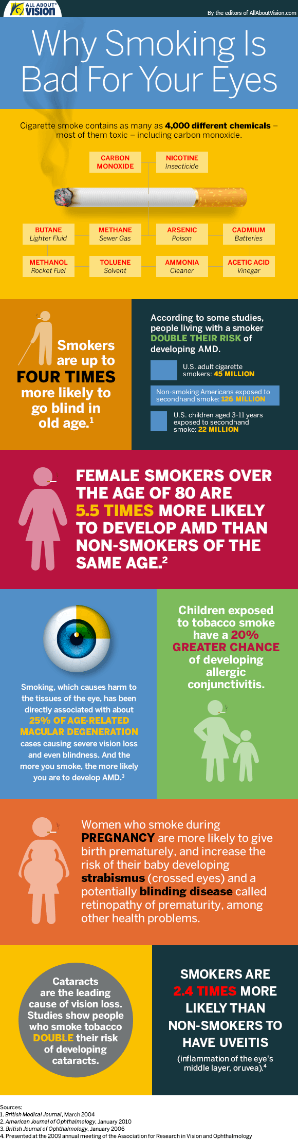 why is smoking bad for your eyes #infographic