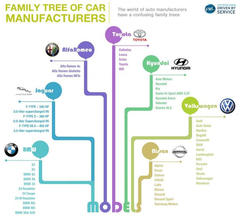 Tree of Cars brands #infographic