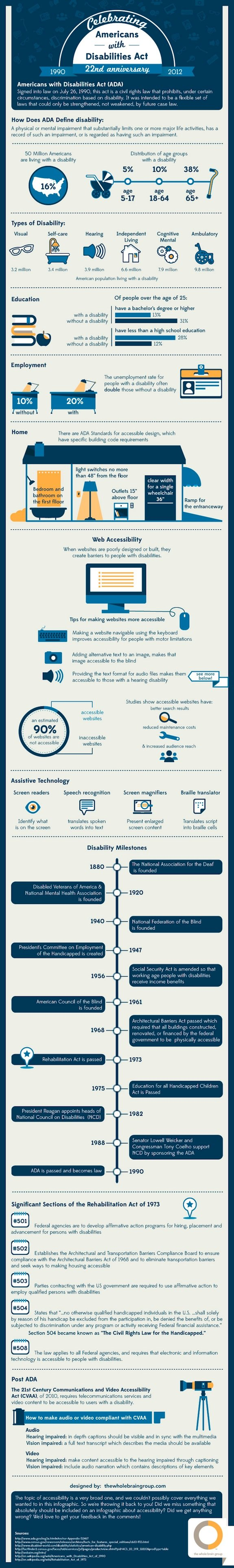 celebrating americans with disabilities act #infographic