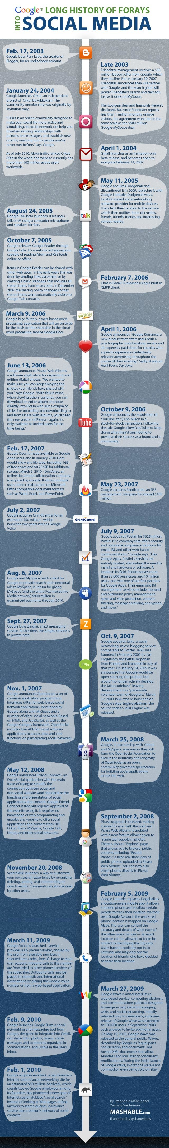 Google's long history of forays into social media #infographic