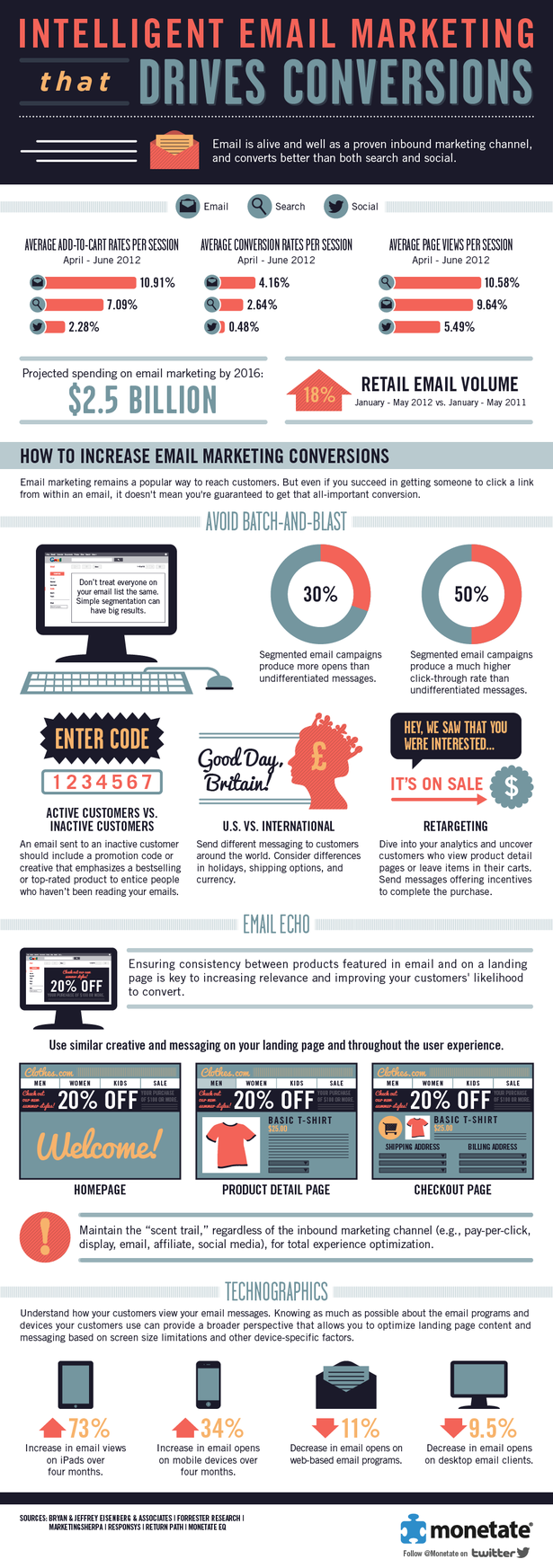 intelligent email marketing that drives conversions #infographic