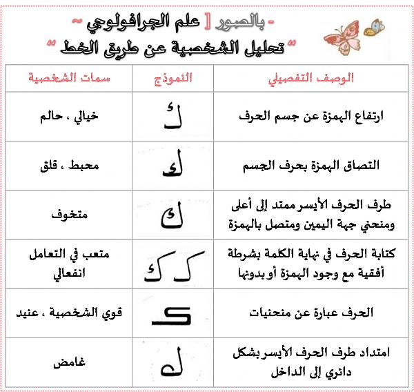 تحليل الشخصية حسب كتابة حرف الكاف