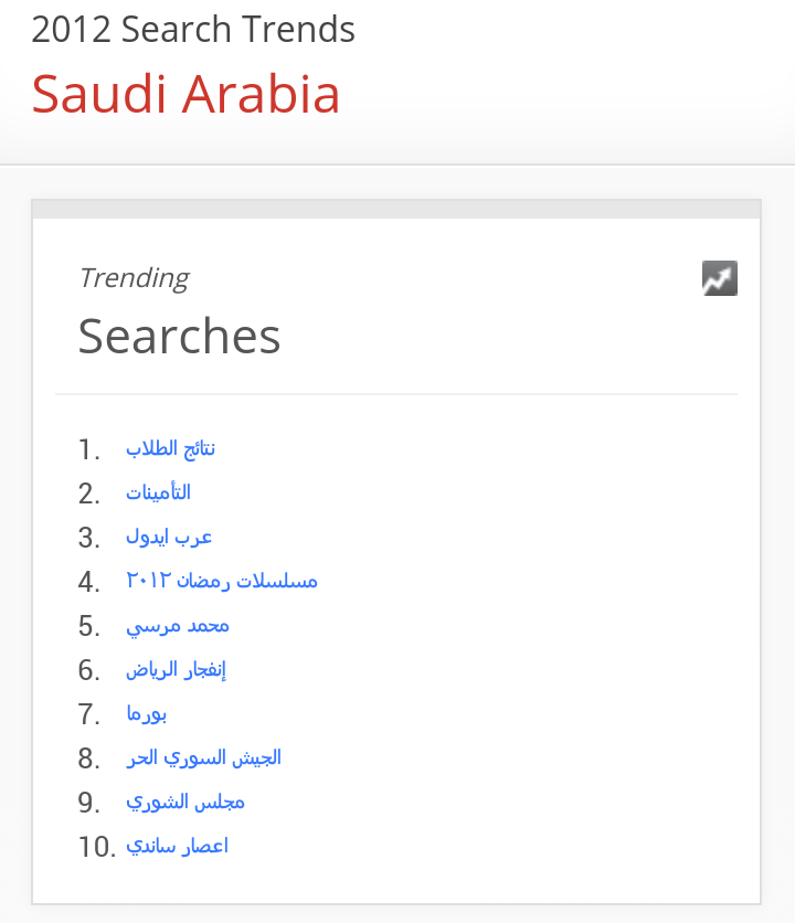 This is what Saudis were searching for in 2012