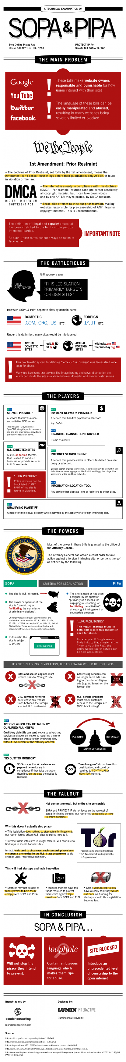 A Technical Examination of SOPA & PIPA #infographic