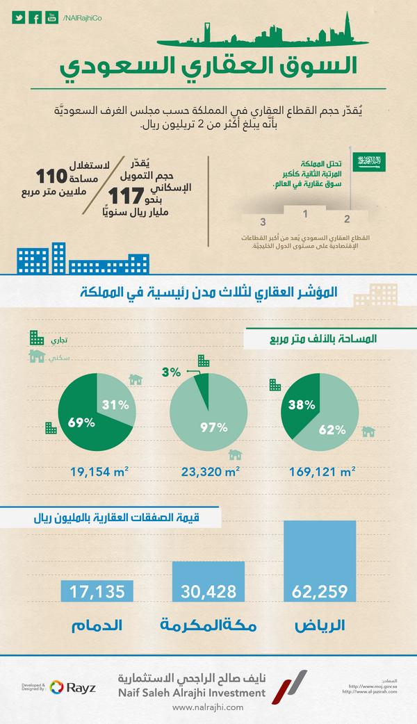 السوق العقاري السعودي ٢٠١٣ #انفوغراف #انفوجرافيك #انفوجرافيك_عربي