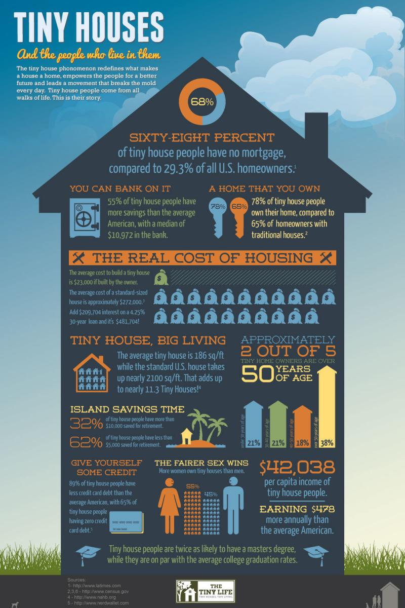 Tiny Houses and the people who live in them #Infographic