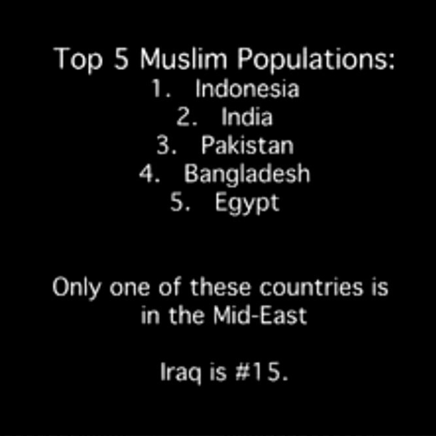 Top 5 Muslim Populations