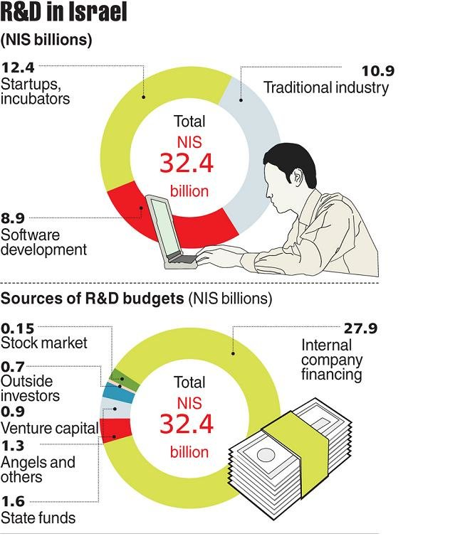 Israel Research and Development #Infographic