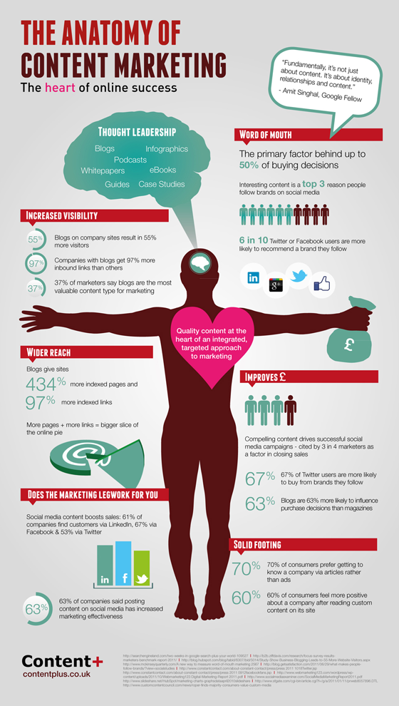 The Anatomy of content marketing #infographic