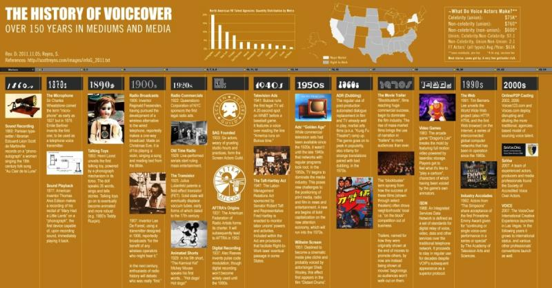 the history of voiceover , over 150 years in mediums an media #infographic
