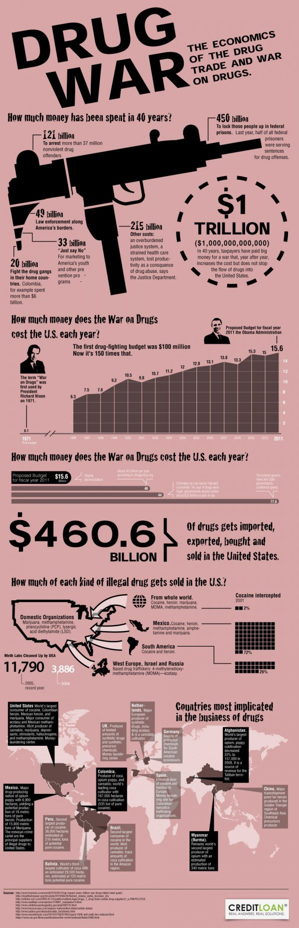 drug wars the economics of the drag trade and war on drugs #infographic