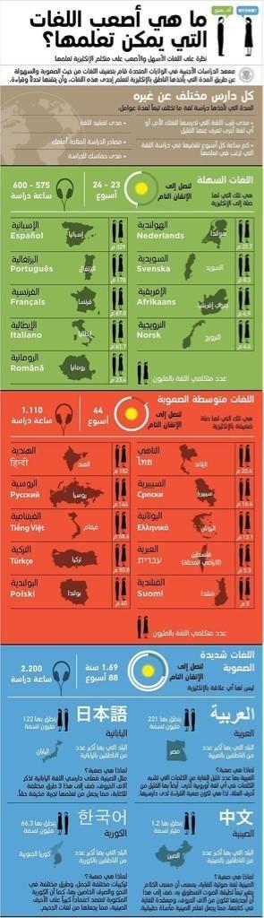 ما هي أصعب اللغات التي يمكن تعلمها؟ #انفوجرافيك