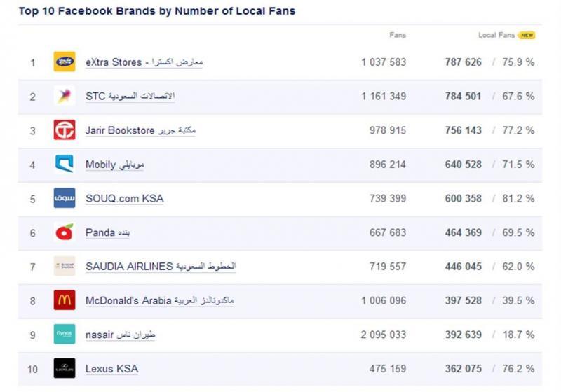 Top 10 Facebook Brands in #KSA