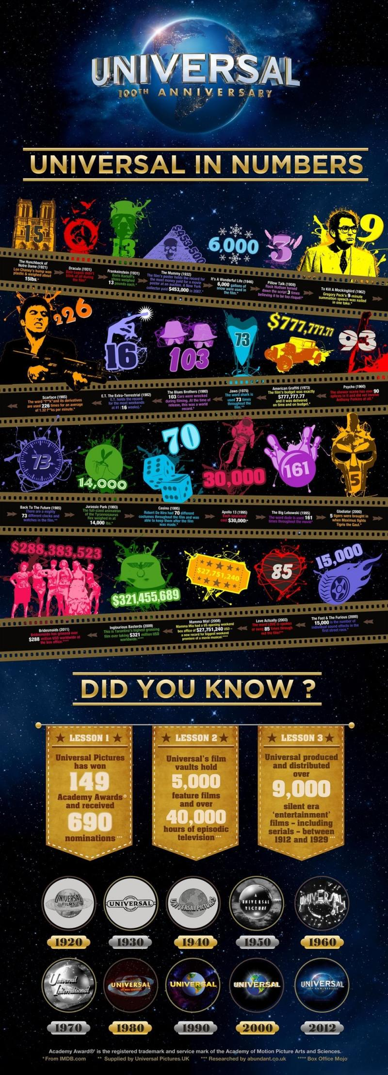 Universal in Numbers #infographic