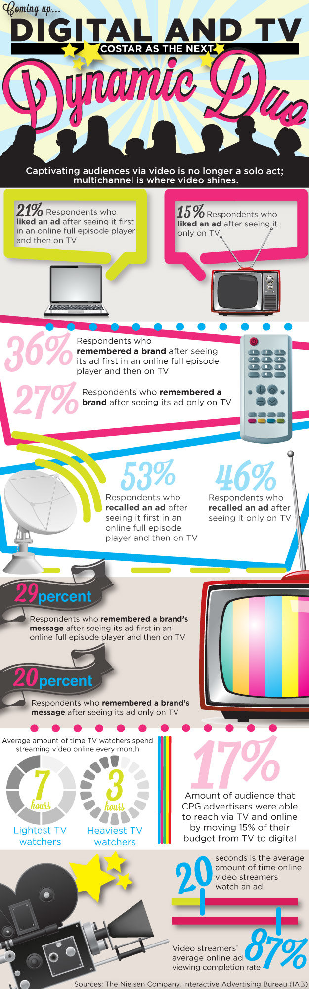 Digital and TV #infographic