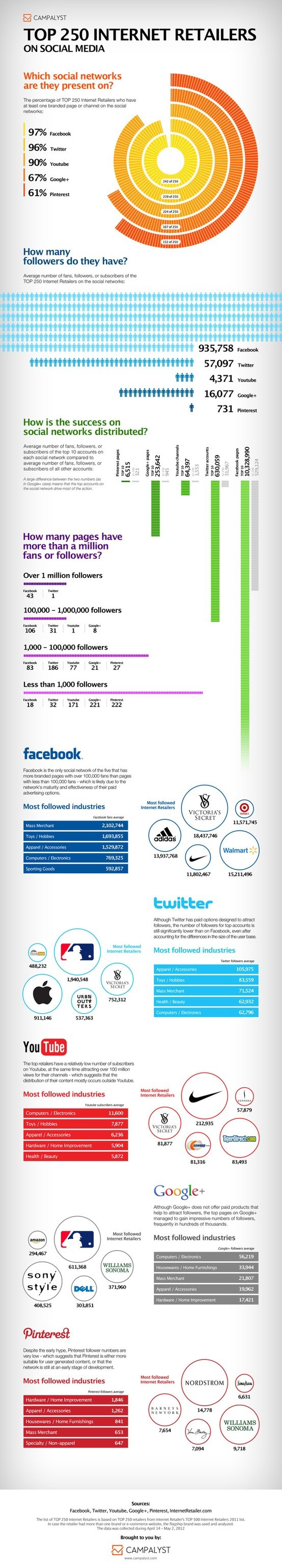Top 250 internet retailers on social media #infographic