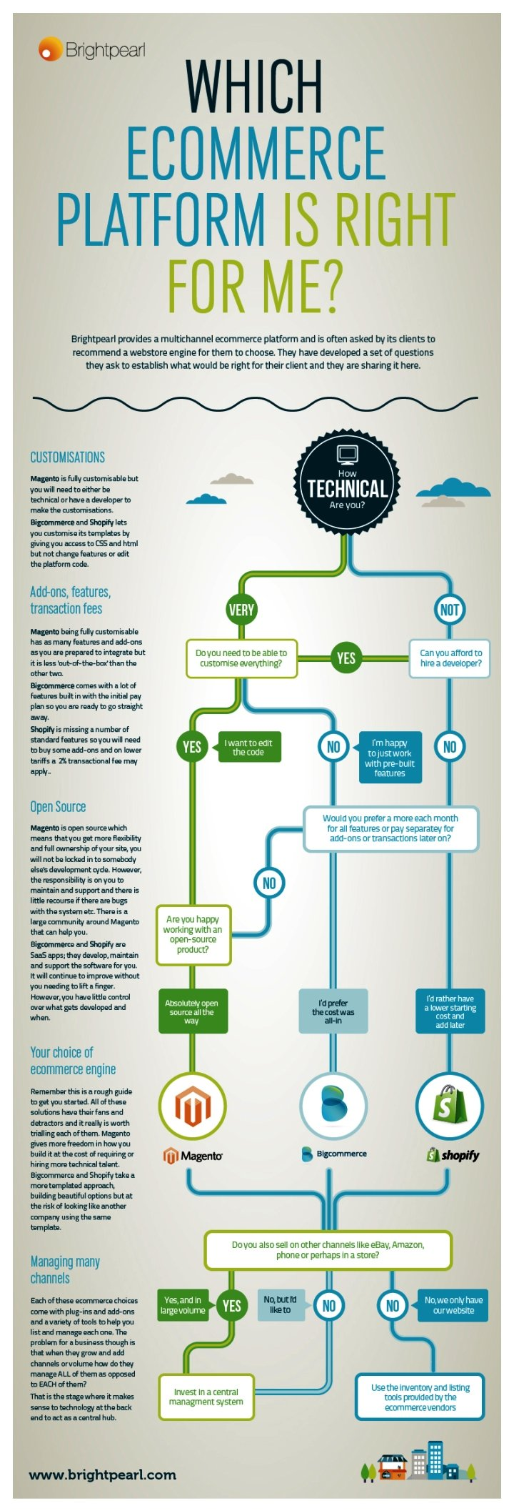 Which #ecommerce platform is right for me?  #infographic