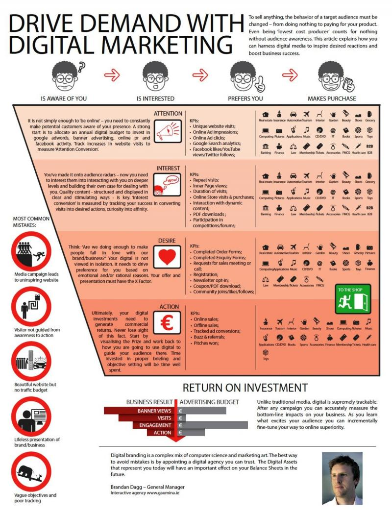Drive demand with digital marketing #infographic