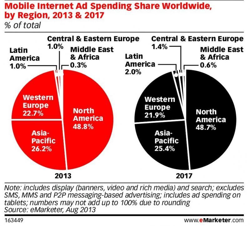 Mobile Internet Ad Spending Share Worldwide, by Region, 2013 & 2017