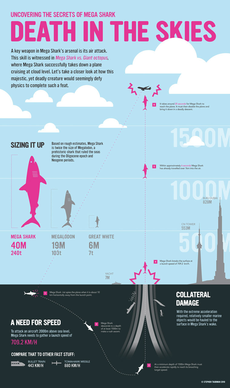 death in the sky #infographic