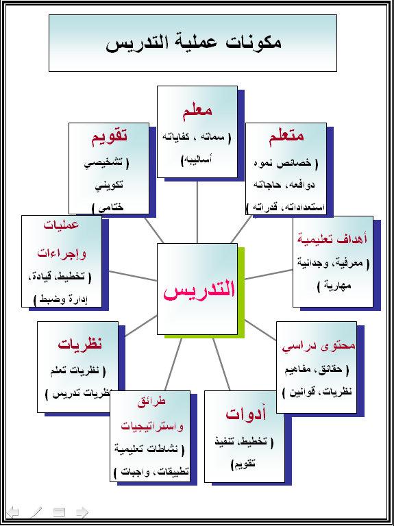 مكونات عملية التدريس #إنفوجرافيك