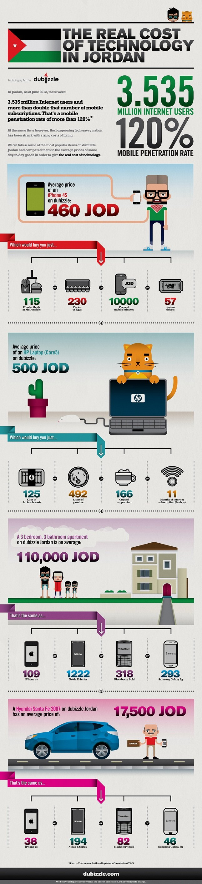Cost of Technology In #Jordan #Infographic